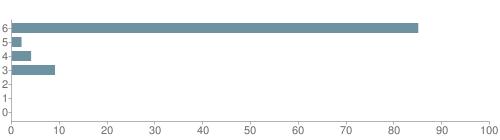 Chart?cht=bhs&chs=500x140&chbh=10&chco=6f92a3&chxt=x,y&chd=t:85,2,4,9,0,0,0&chm=t+85%,333333,0,0,10|t+2%,333333,0,1,10|t+4%,333333,0,2,10|t+9%,333333,0,3,10|t+0%,333333,0,4,10|t+0%,333333,0,5,10|t+0%,333333,0,6,10&chxl=1:|other|indian|hawaiian|asian|hispanic|black|white